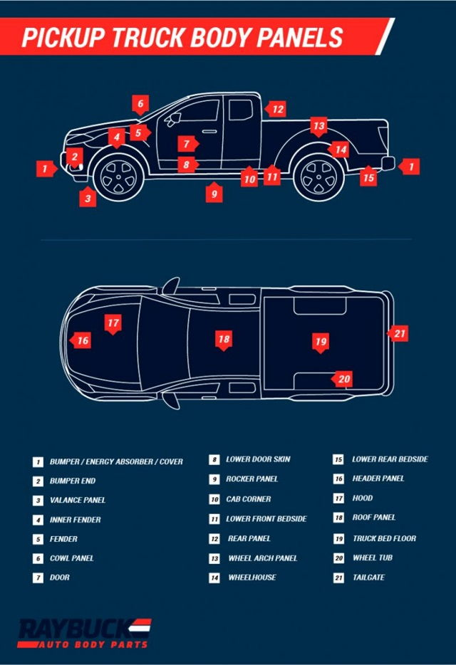 Parts of a Truck Body