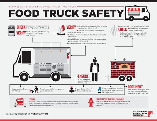 Food Truck Fire Suppression System