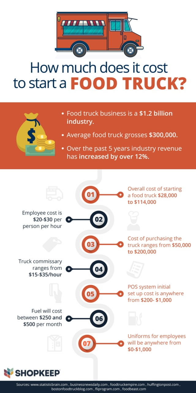 How Much Does Food Truck Insurance Cost